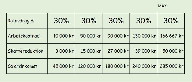 räkna rotavdrag 2016